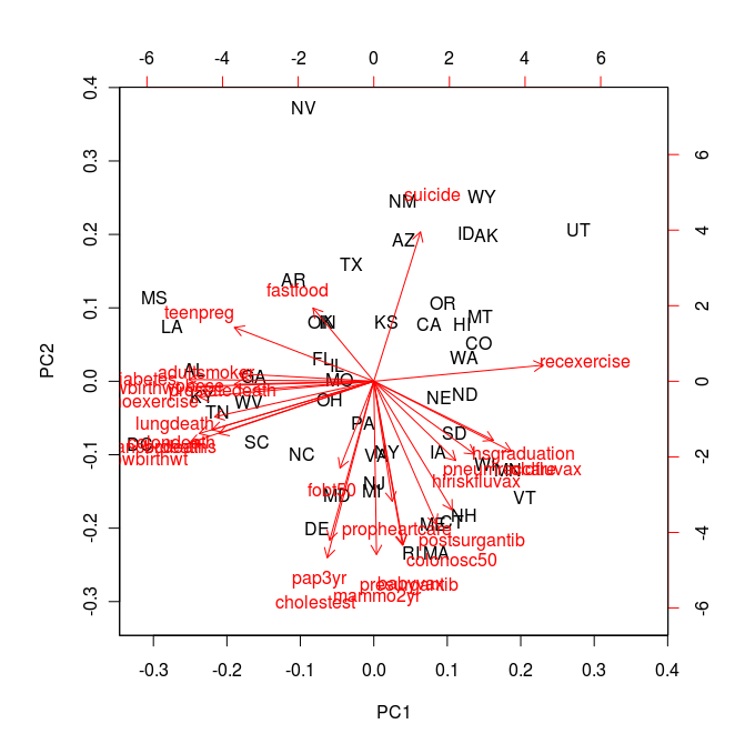 Principal component analysis plot of lifestyle and healthcare dimensions